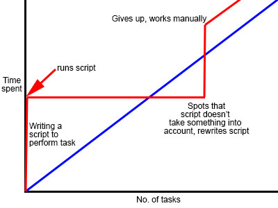How geeks deal with repetitive tasks
